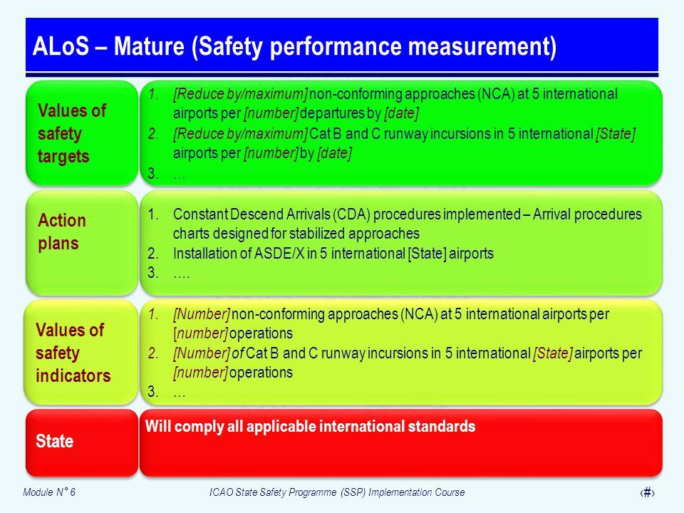 ALoS – Mature (Safety performance measurement)