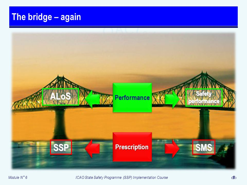 The bridge – again SMS SSP ALoS Performance Prescription Safety