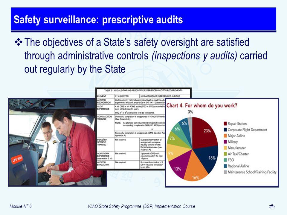 Safety surveillance: prescriptive audits
