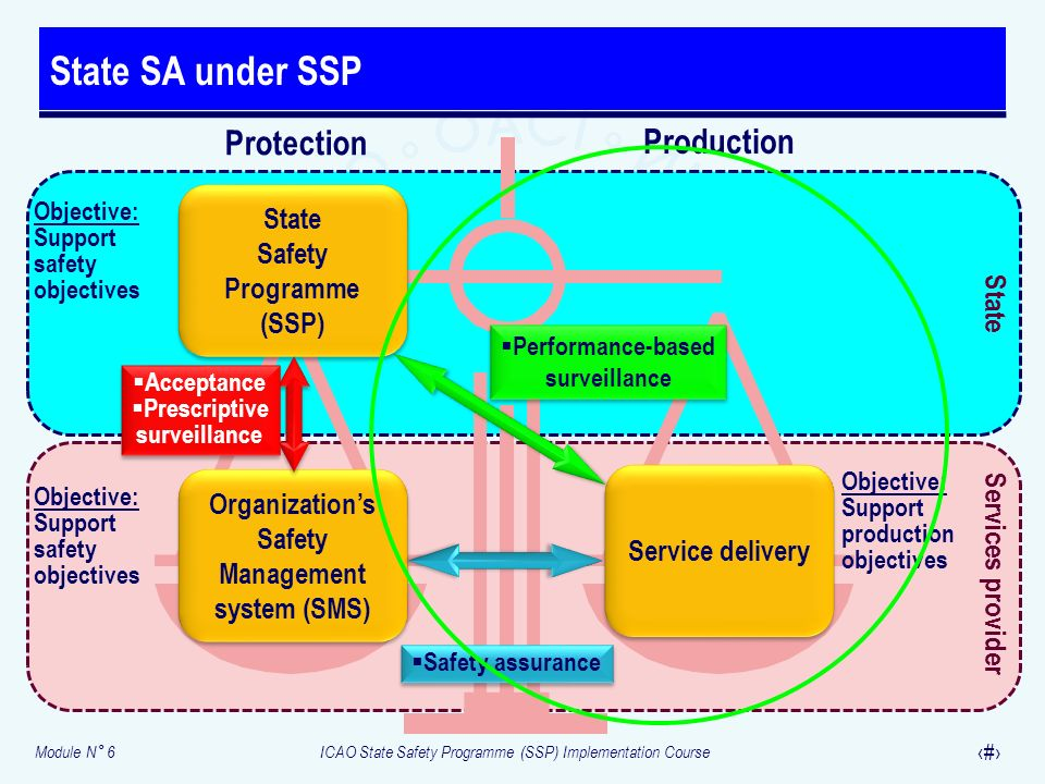 State SA under SSP Protection Production Safety Programme (SSP) State