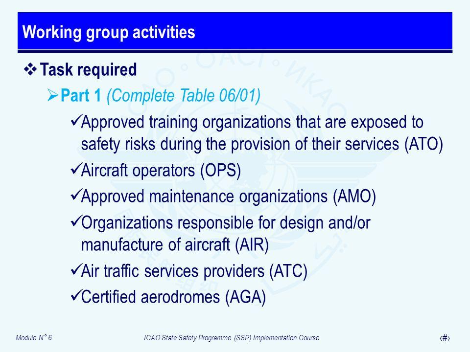 Working group activities