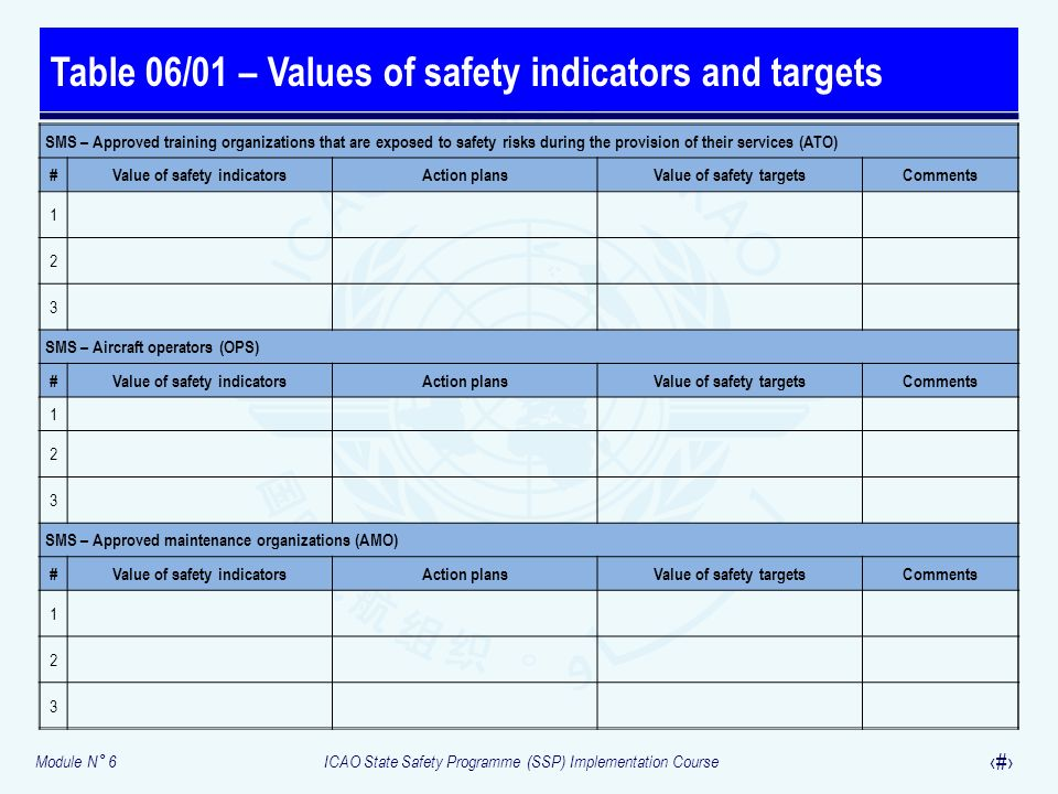 Table 06/01 – Values of safety indicators and targets