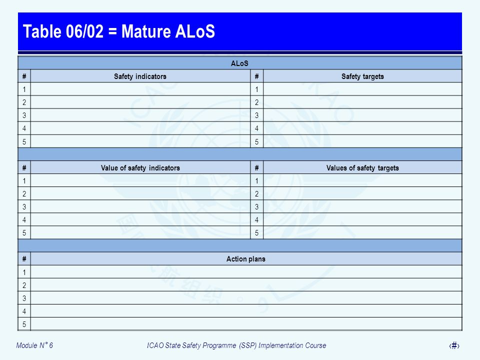 Value of safety indicators Values of safety targets