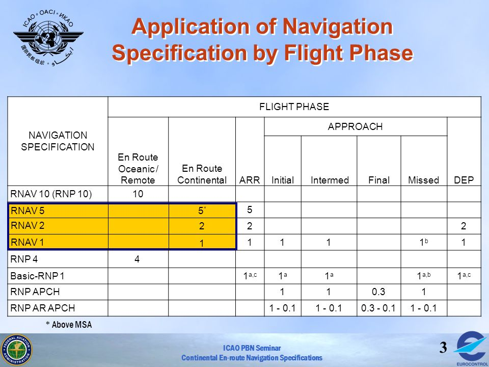 Application of Navigation Specification by Flight Phase