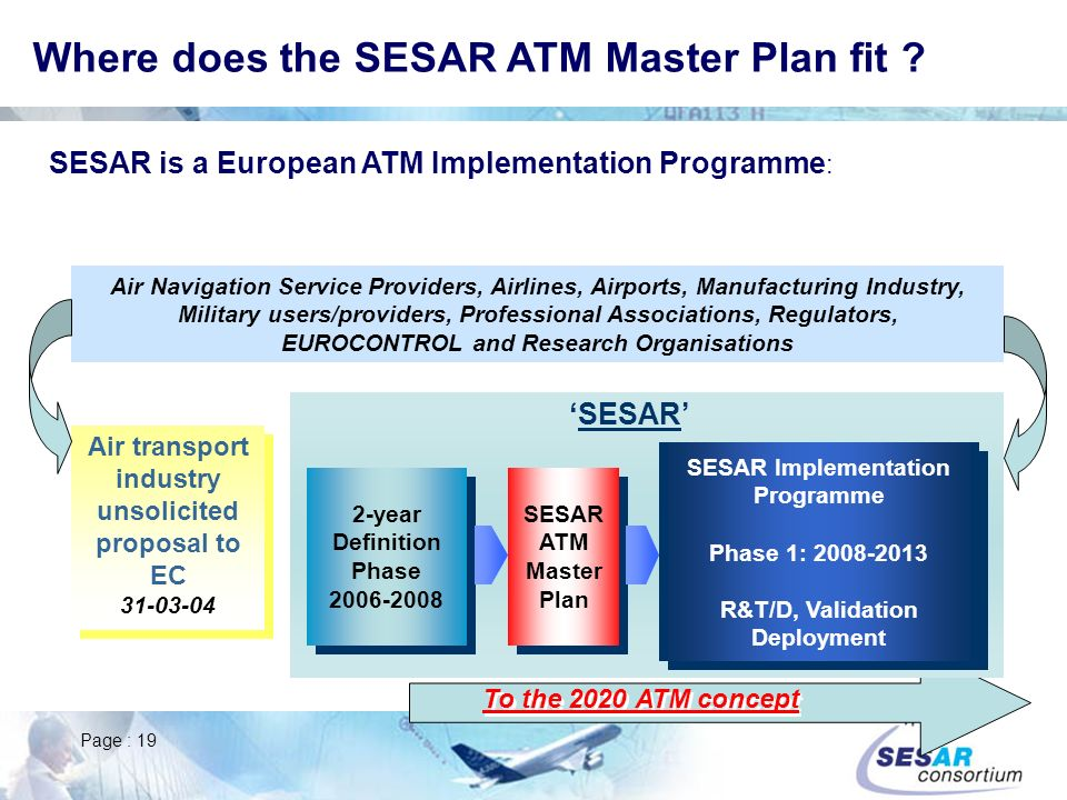Where does the SESAR ATM Master Plan fit