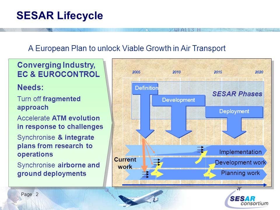 SESAR Lifecycle A European Plan to unlock Viable Growth in Air Transport. Converging Industry, EC & EUROCONTROL.