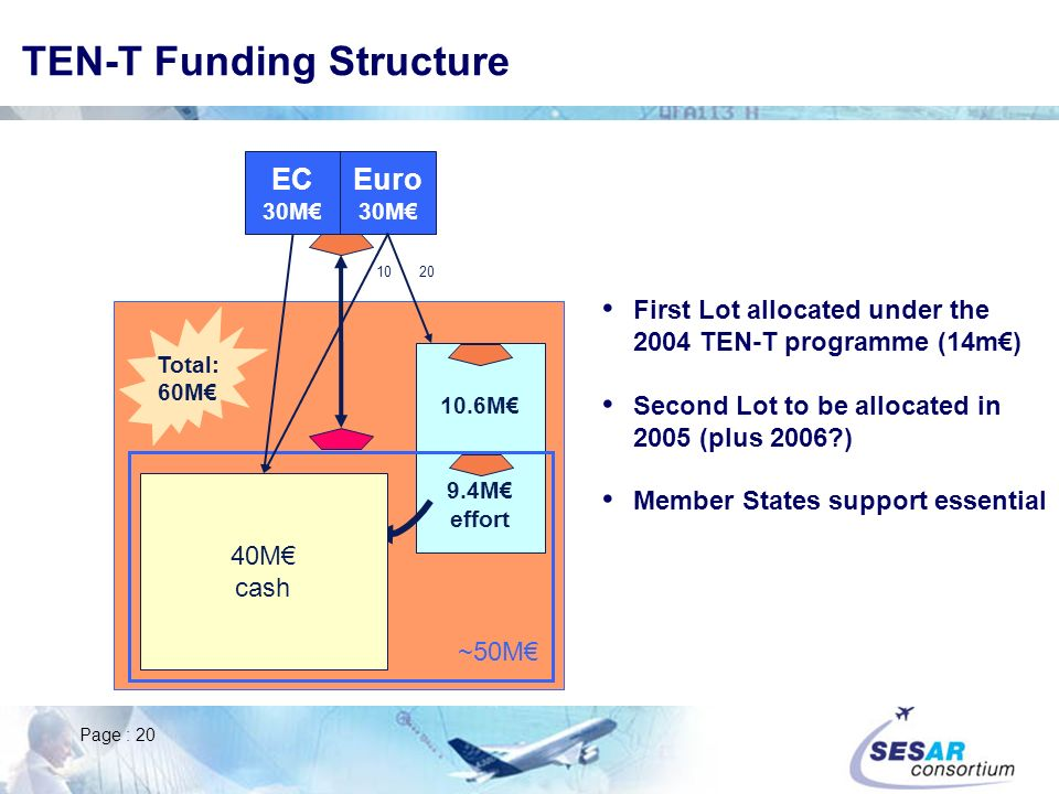 TEN-T Funding Structure