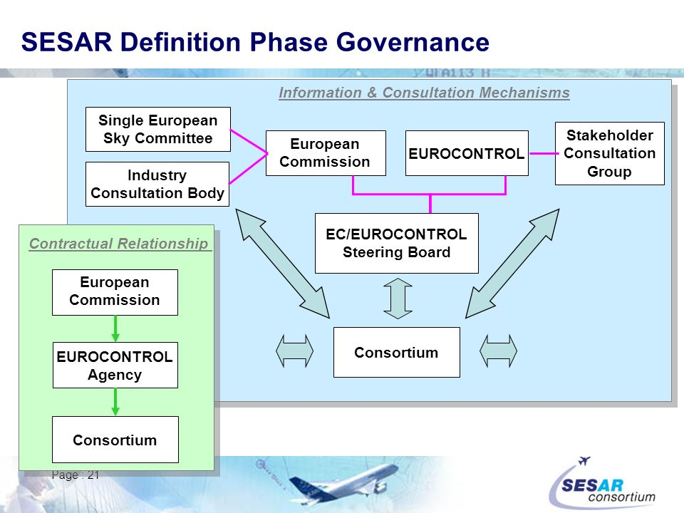 SESAR Definition Phase Governance