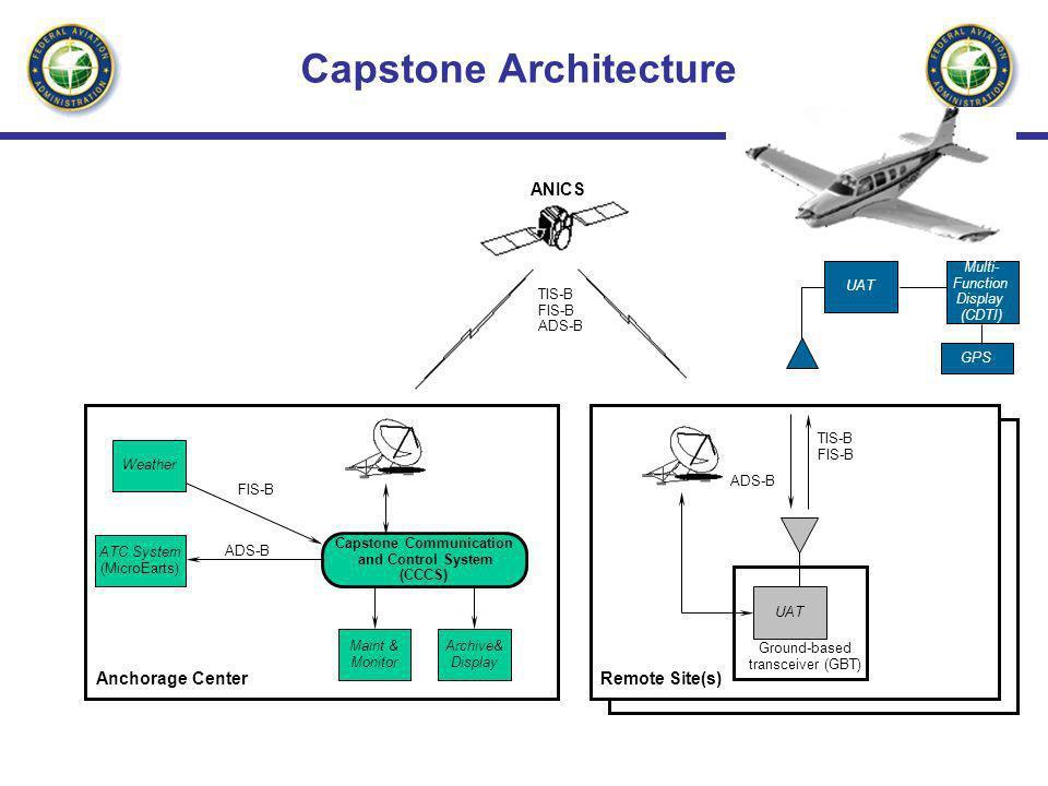 Capstone Architecture