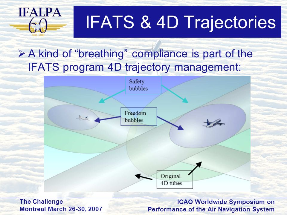IFATS & 4D Trajectories A kind of breathing compliance is part of the IFATS program 4D trajectory management:
