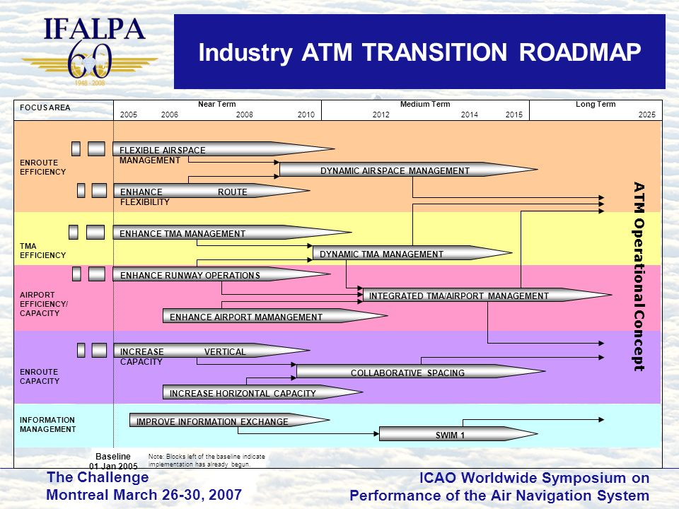 Industry ATM TRANSITION ROADMAP
