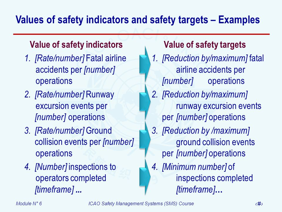 Values of safety indicators and safety targets – Examples