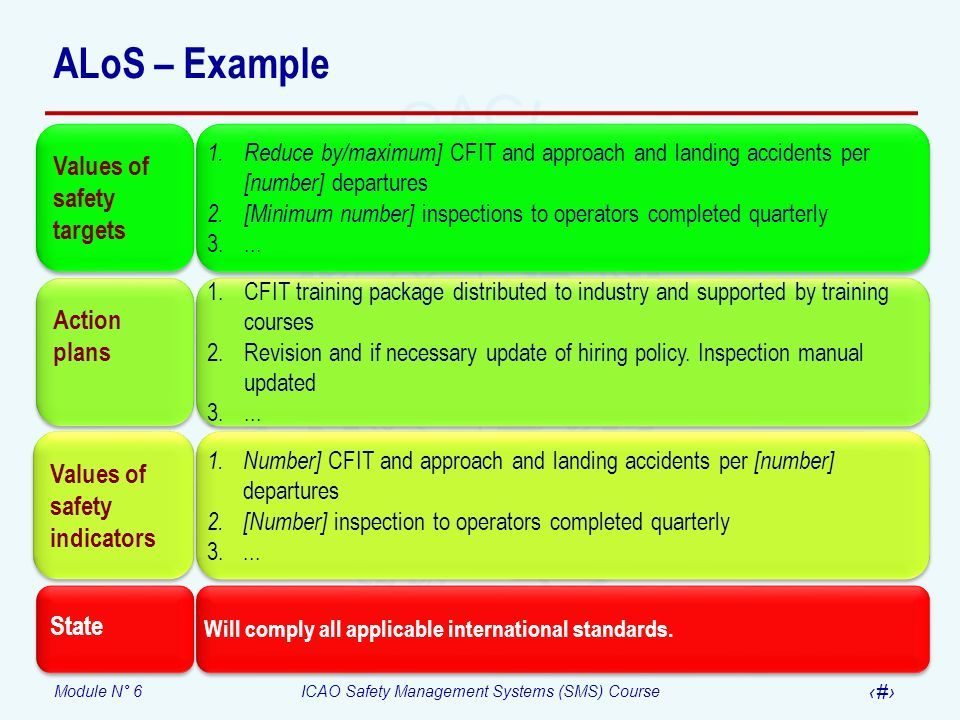 ALoS – Example Values of safety targets Action plans