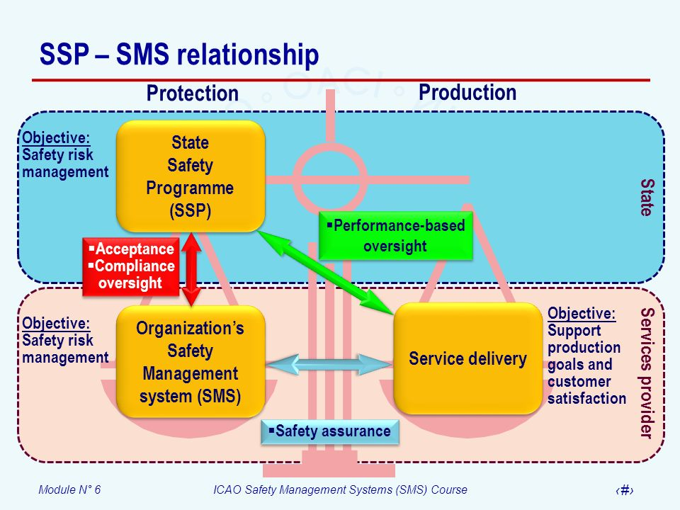 SSP – SMS relationship Protection Production State Safety