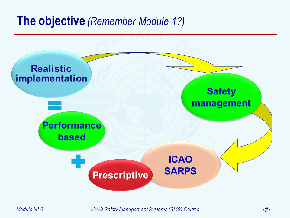 The objective (Remember Module 1 )