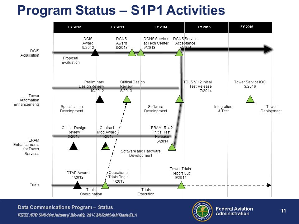 Program Status – S1P1 Activities