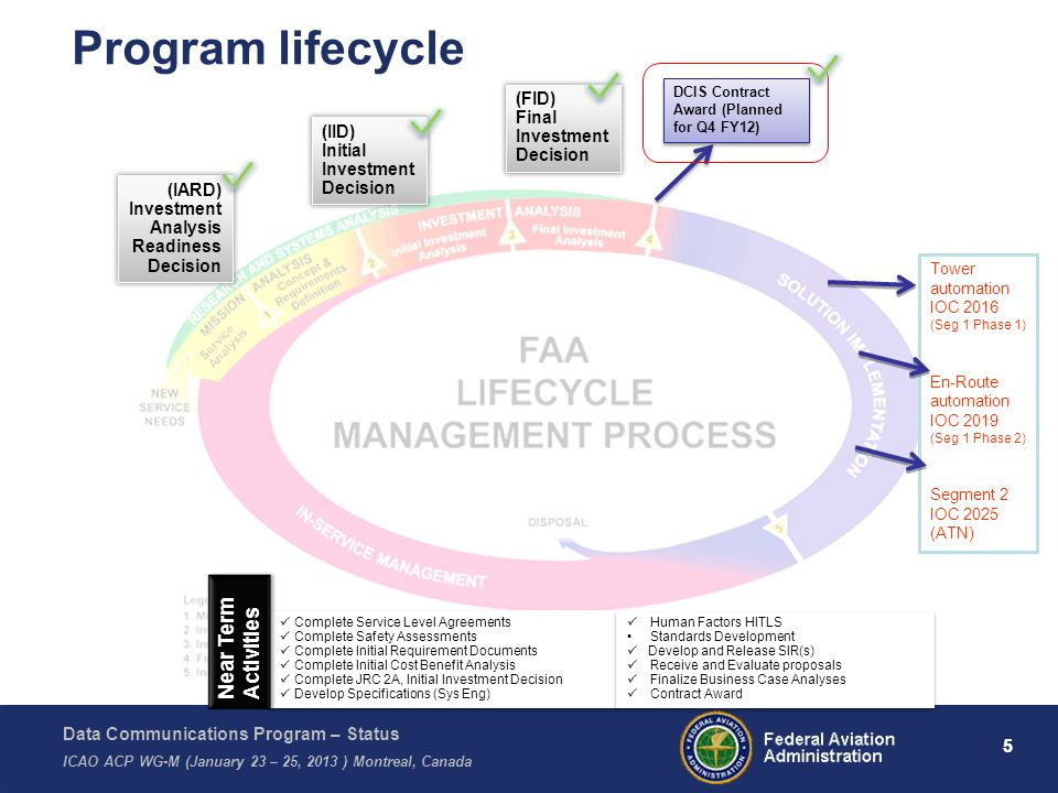 Program lifecycle Near Term Activities (FID) Final Investment Decision