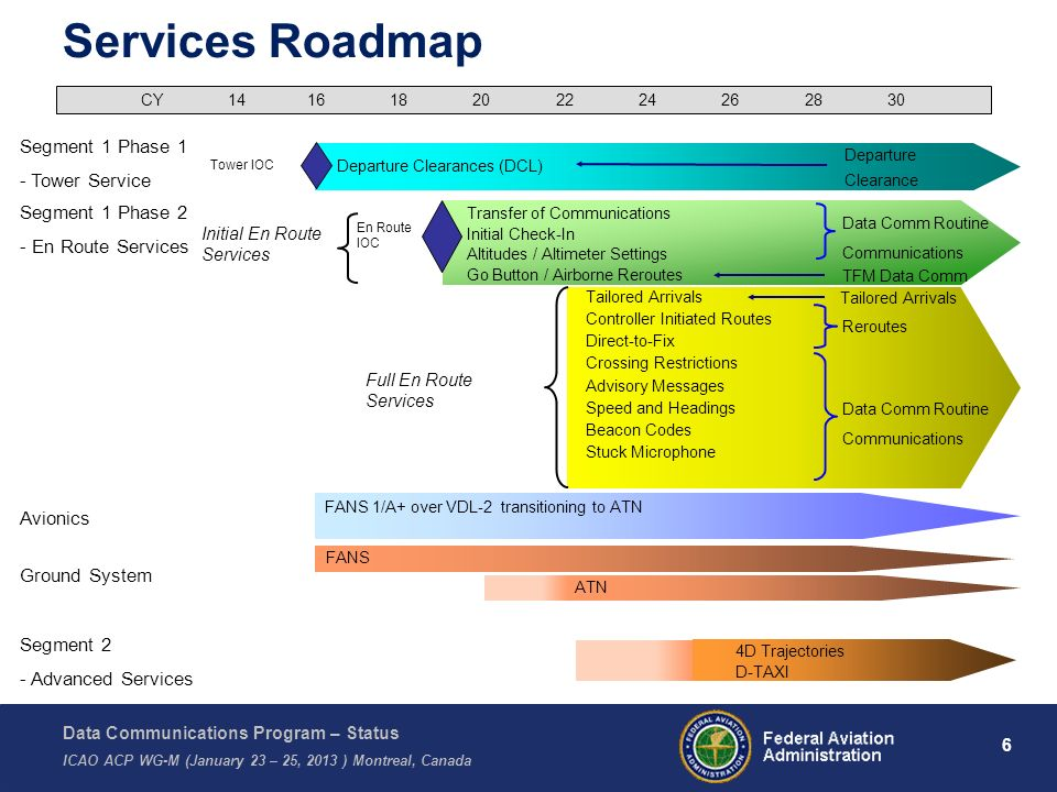 Services Roadmap Segment 1 Phase 1 - Tower Service Segment 1 Phase 2