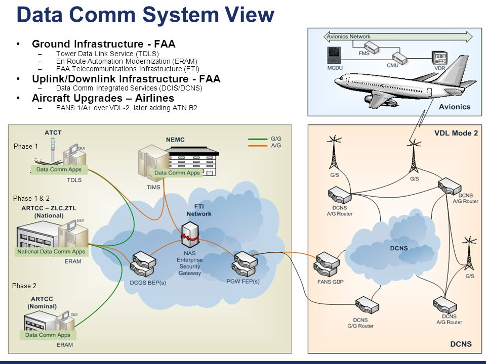 Data Comm System View Ground Infrastructure - FAA