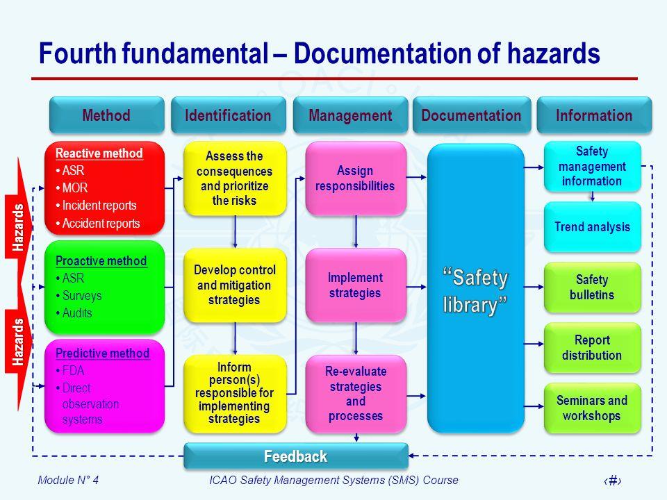 Fourth fundamental – Documentation of hazards