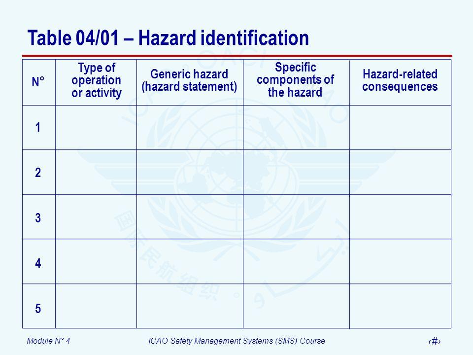 Table 04/01 – Hazard identification