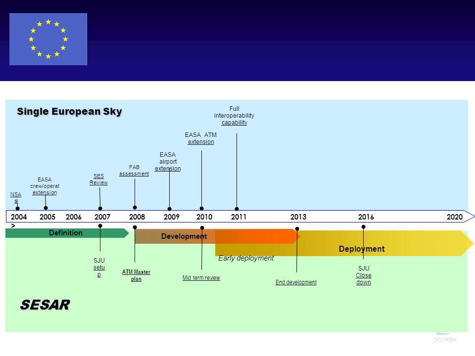 SESAR Single European Sky Deployment