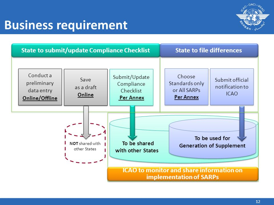Business requirement State to submit/update Compliance Checklist