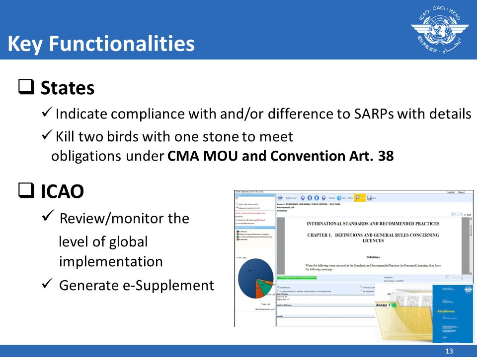 Key Functionalities States ICAO Review/monitor the