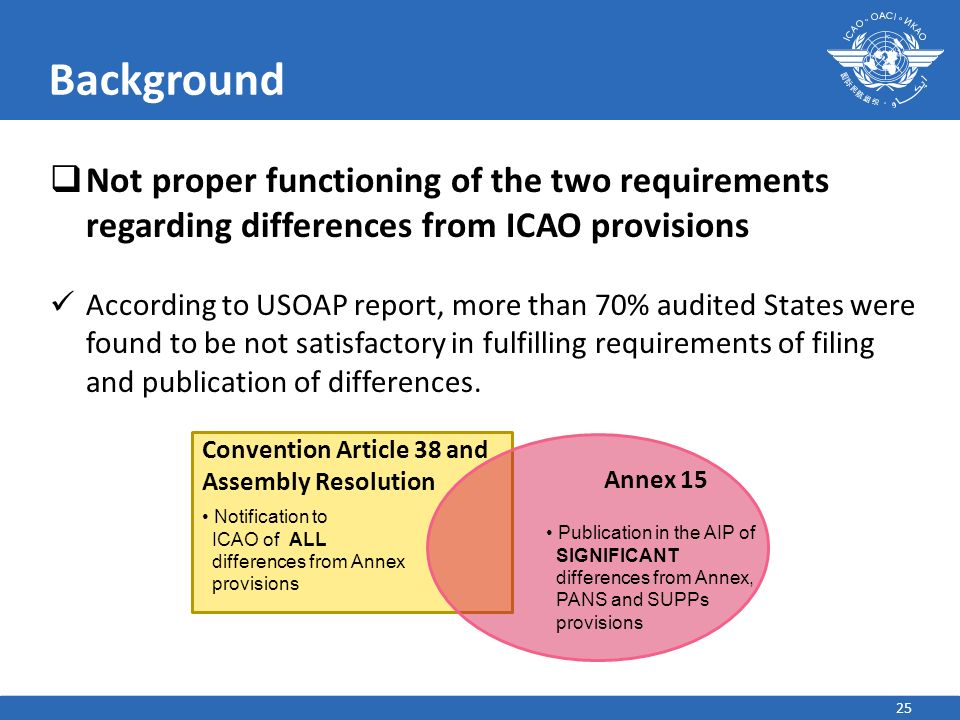 Background Not proper functioning of the two requirements regarding differences from ICAO provisions.