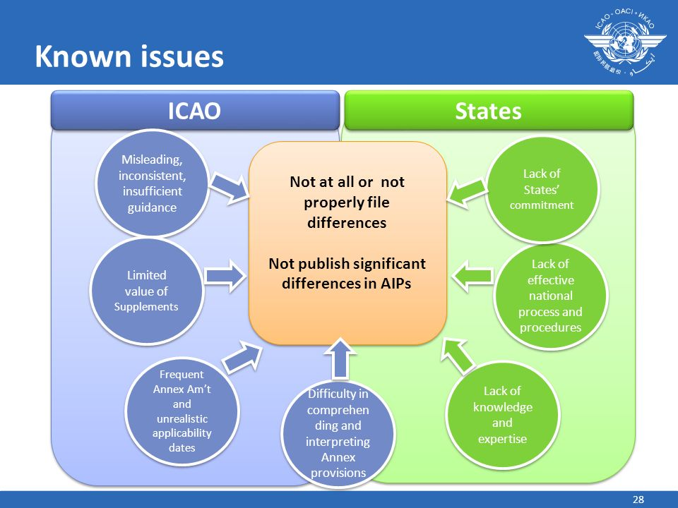 Known issues ICAO States Not at all or not properly file differences