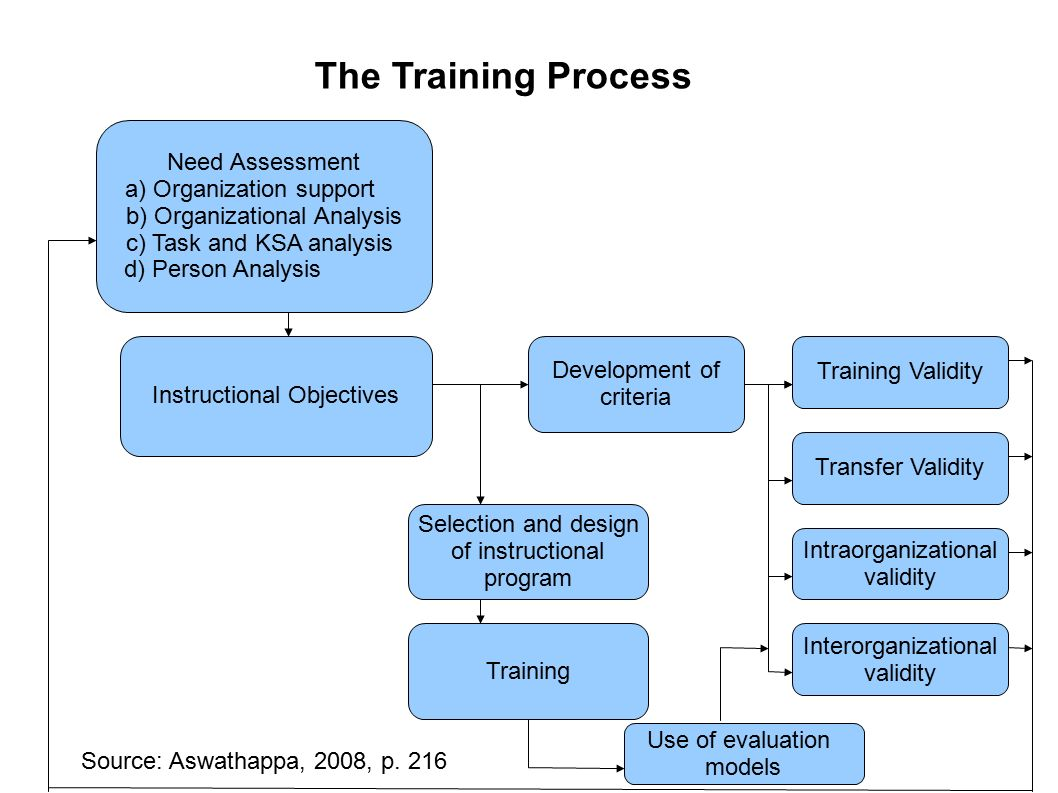 analysis of the organizational training system Business case analysis bca is a decision support and planning tool that projects the likely financial results and other business consequences of an action or investment.