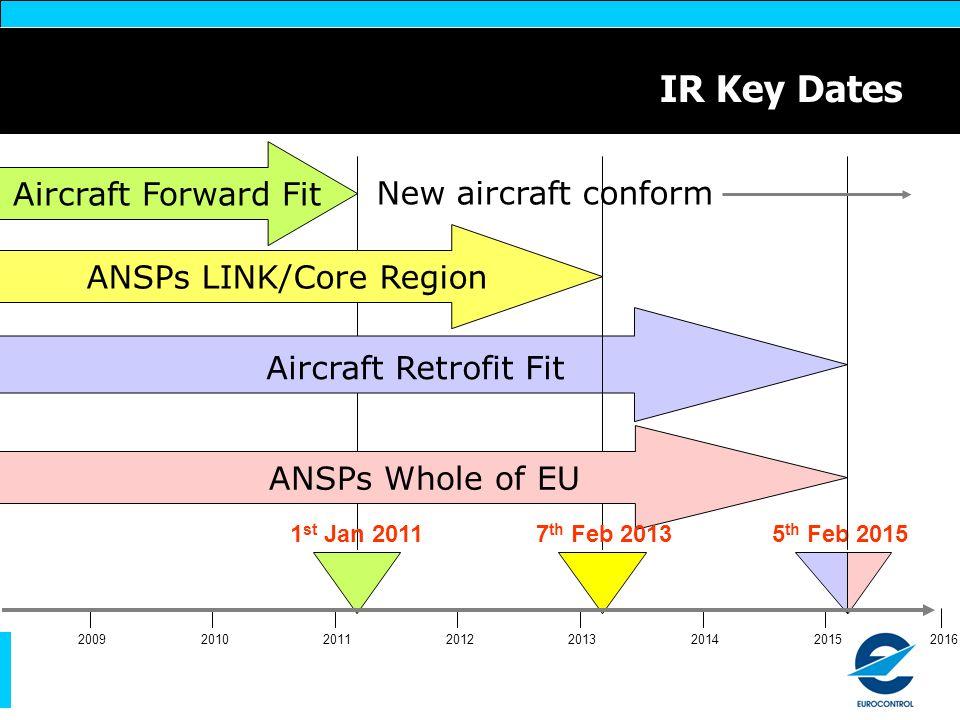 ANSPs LINK/Core Region