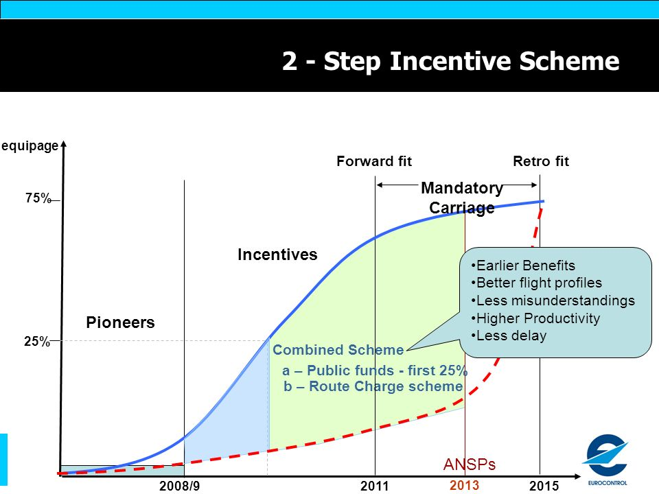 2 - Step Incentive Scheme