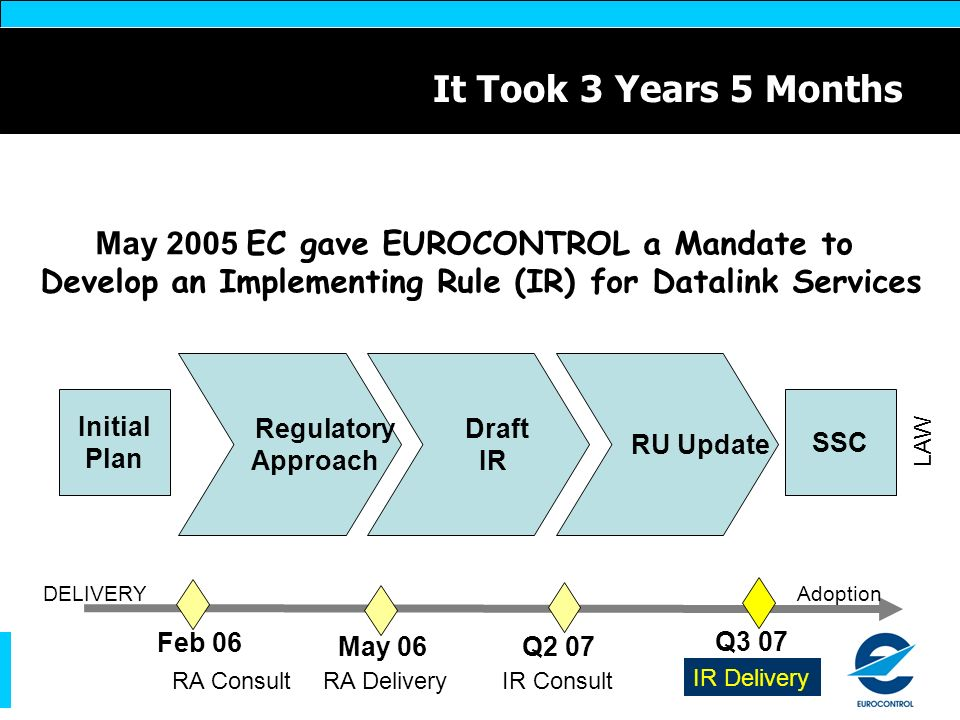 It Took 3 Years 5 Months May 2005 EC gave EUROCONTROL a Mandate to