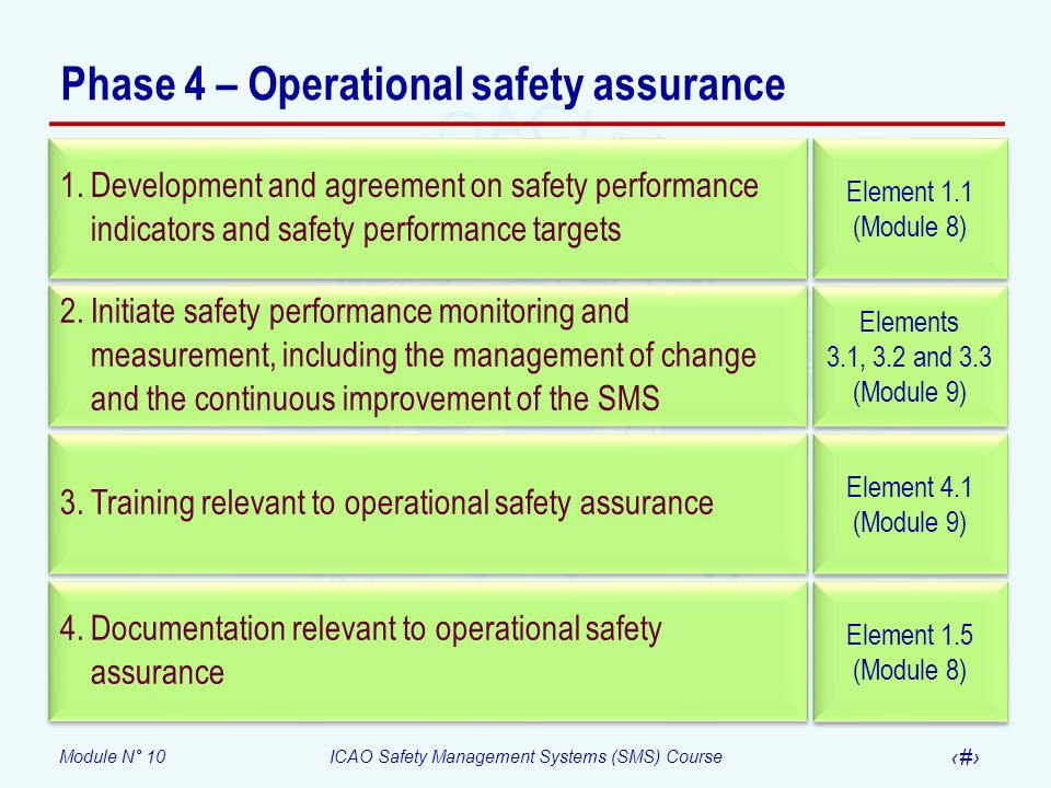 Phase 4 – Operational safety assurance