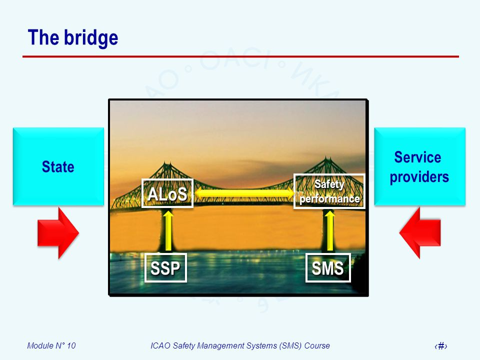 The bridge SSP State Service providers SMS ALoS Safety performance