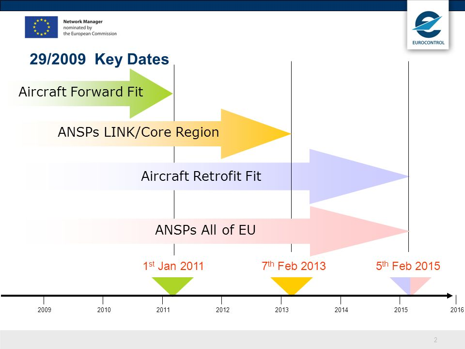 ANSPs LINK/Core Region