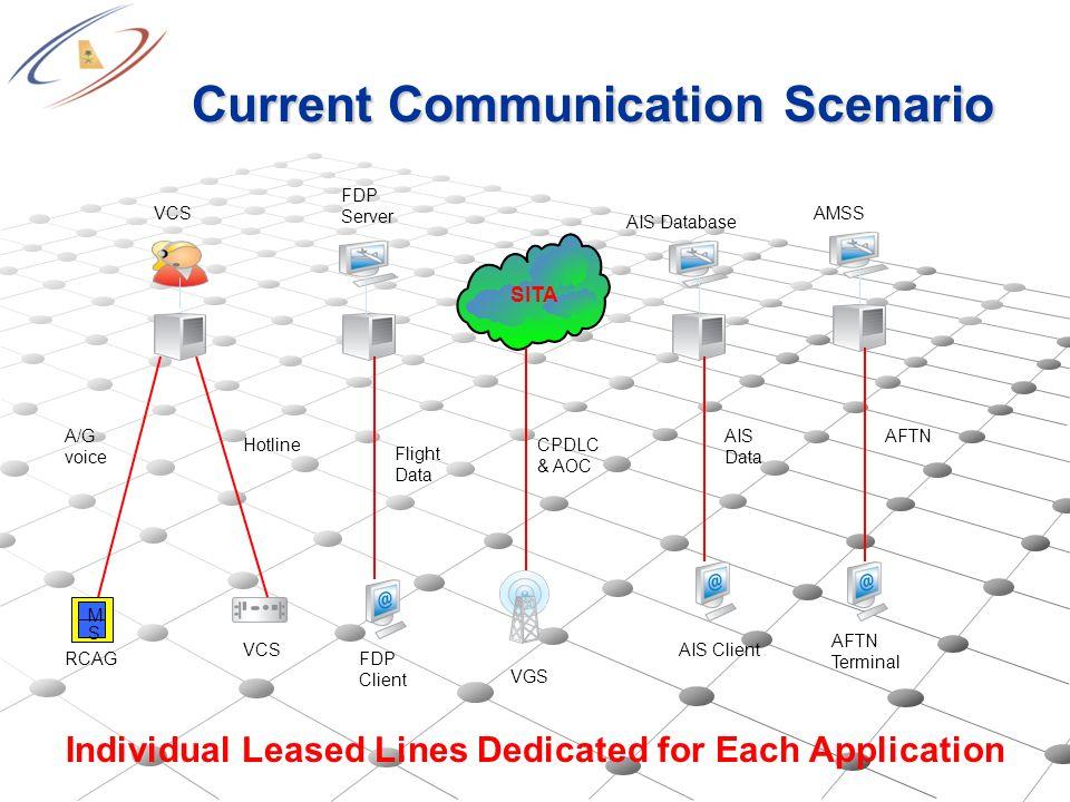 Current Communication Scenario