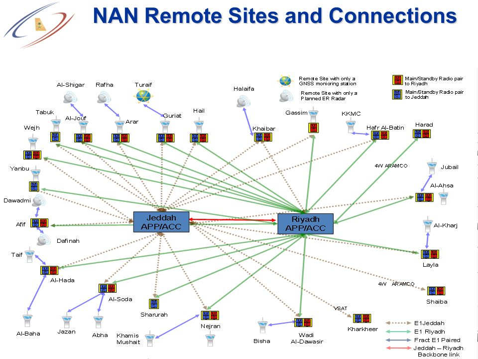 NAN Remote Sites and Connections