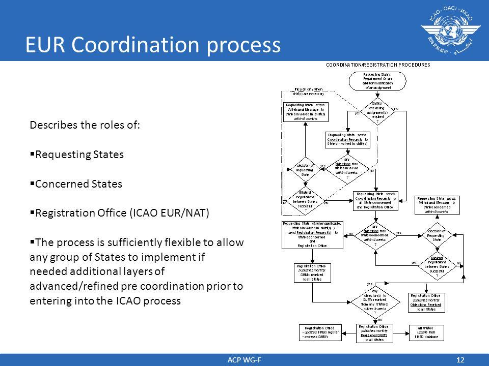 EUR Coordination process