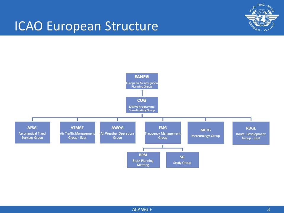 ICAO European Structure