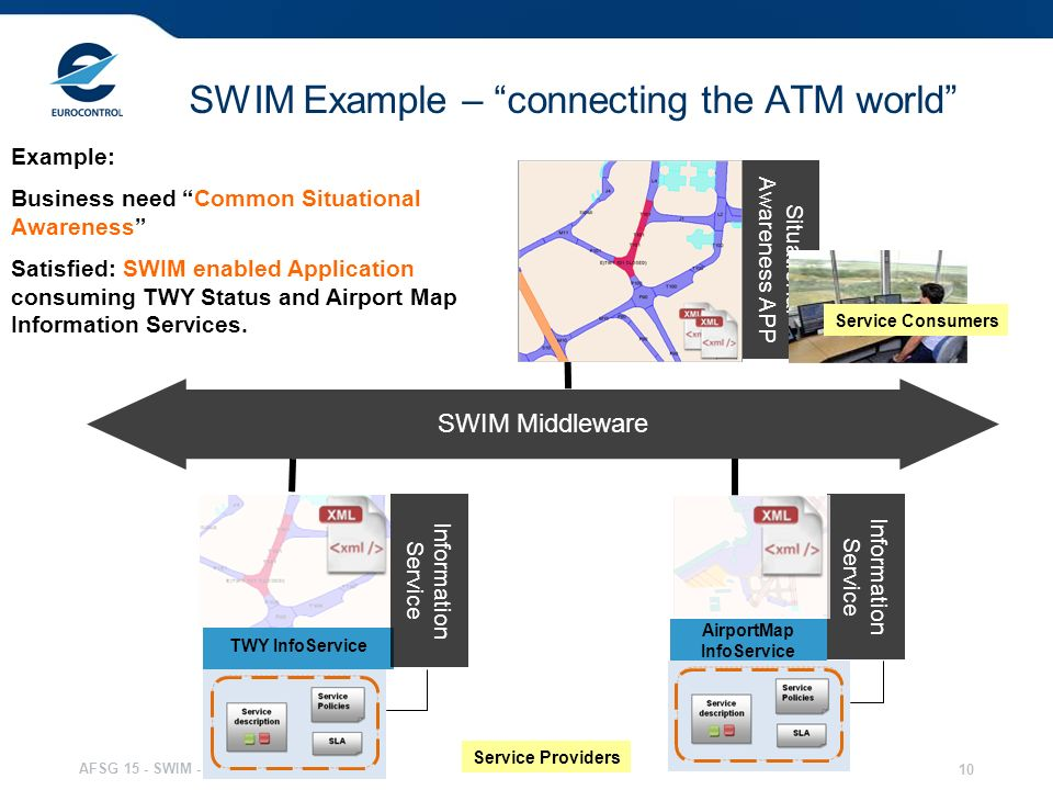 SWIM Example – connecting the ATM world