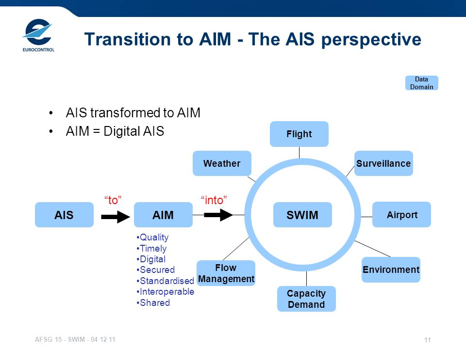 Transition to AIM - The AIS perspective