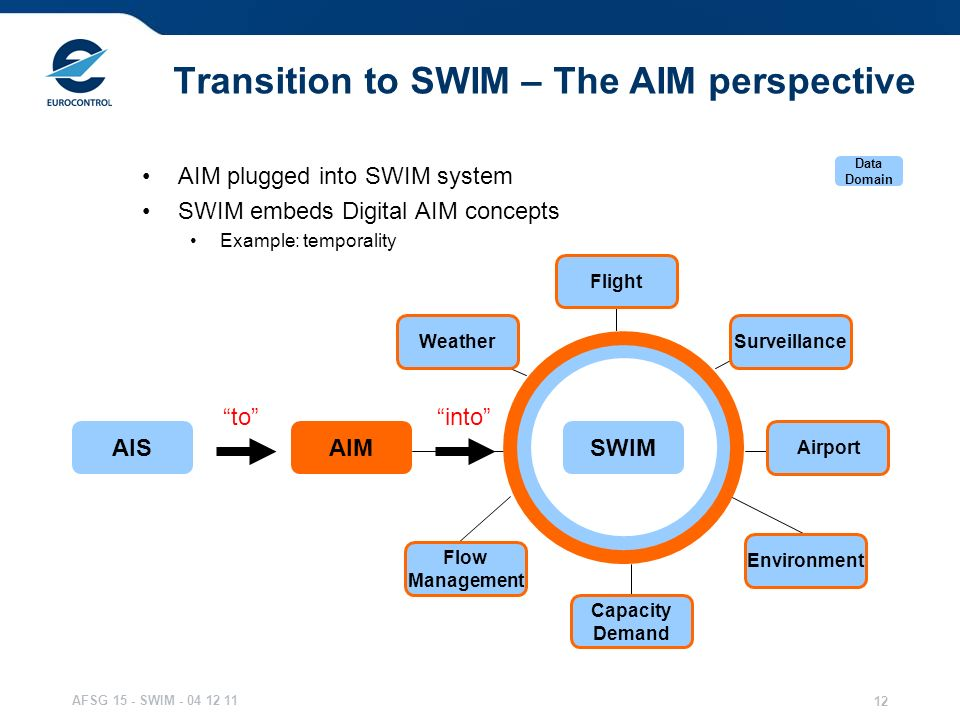 Transition to SWIM – The AIM perspective