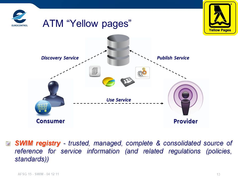 ATM Yellow pages Consumer Provider
