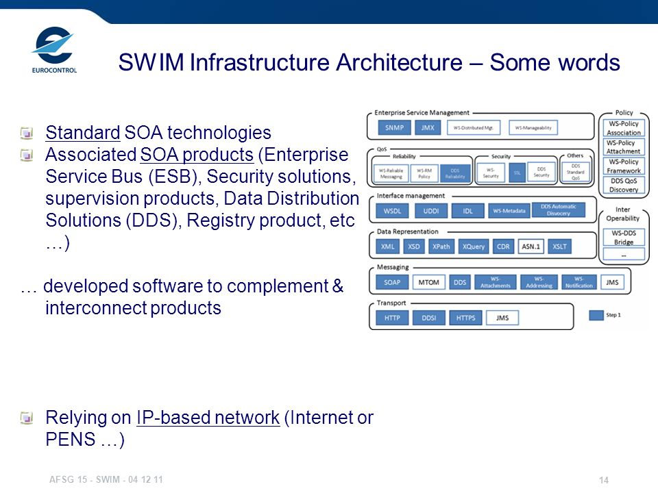 SWIM Infrastructure Architecture – Some words