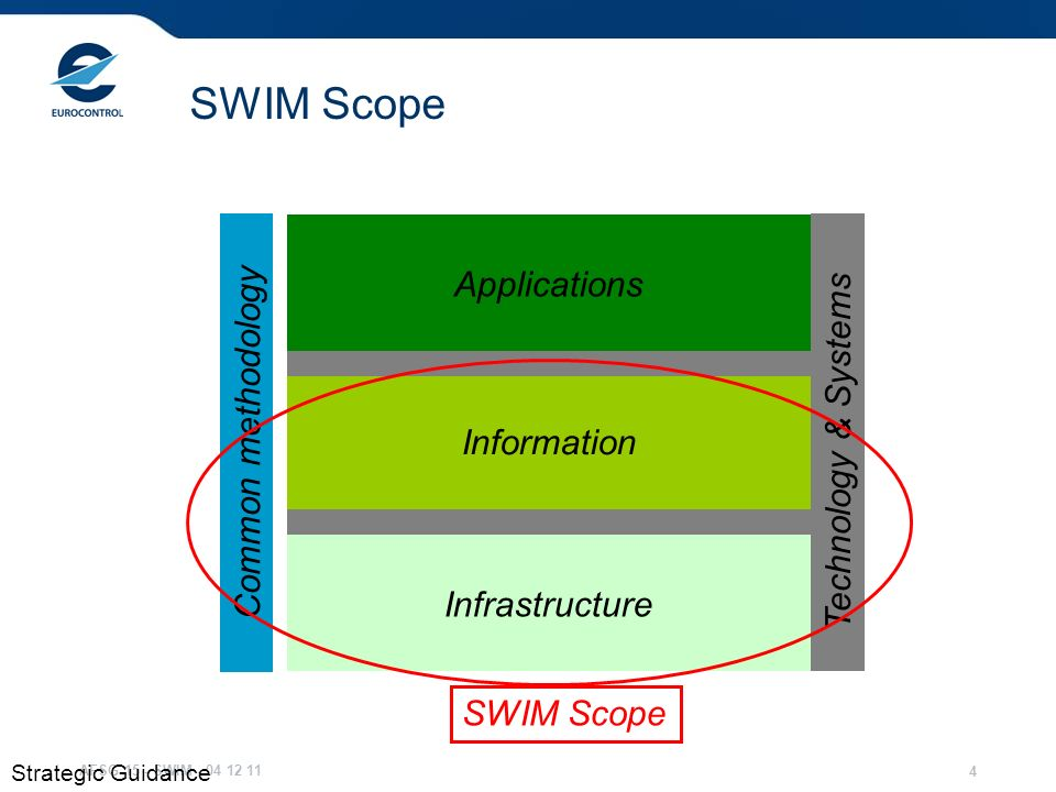 SWIM Scope Applications Common methodology Technology & Systems