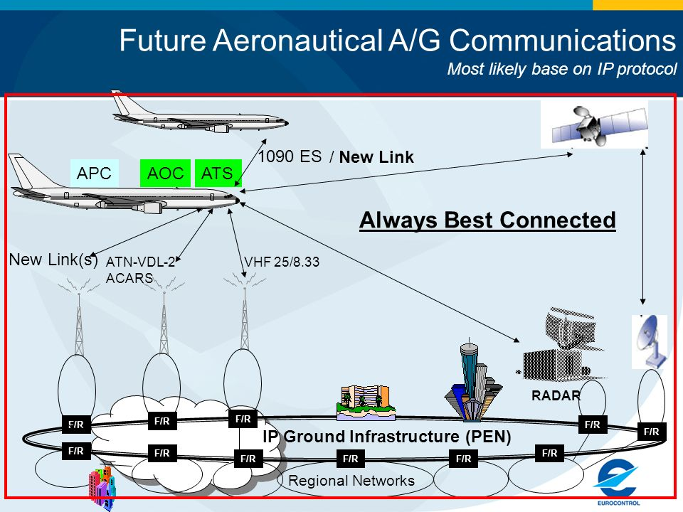 Future Aeronautical A/G Communications Most likely base on IP protocol