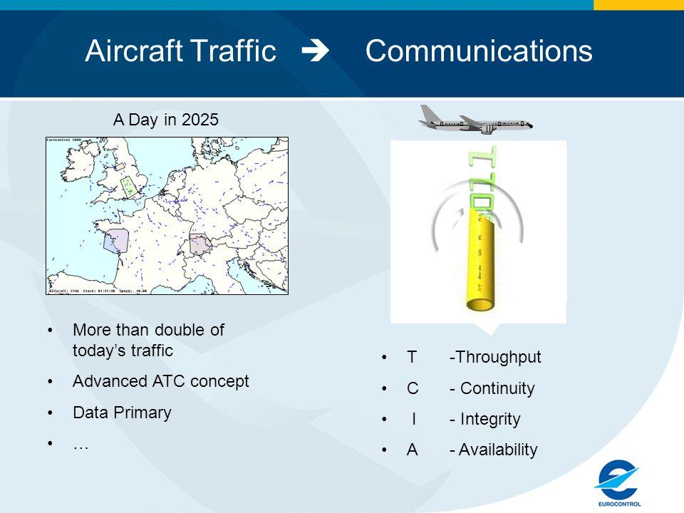 Aircraft Traffic  Communications