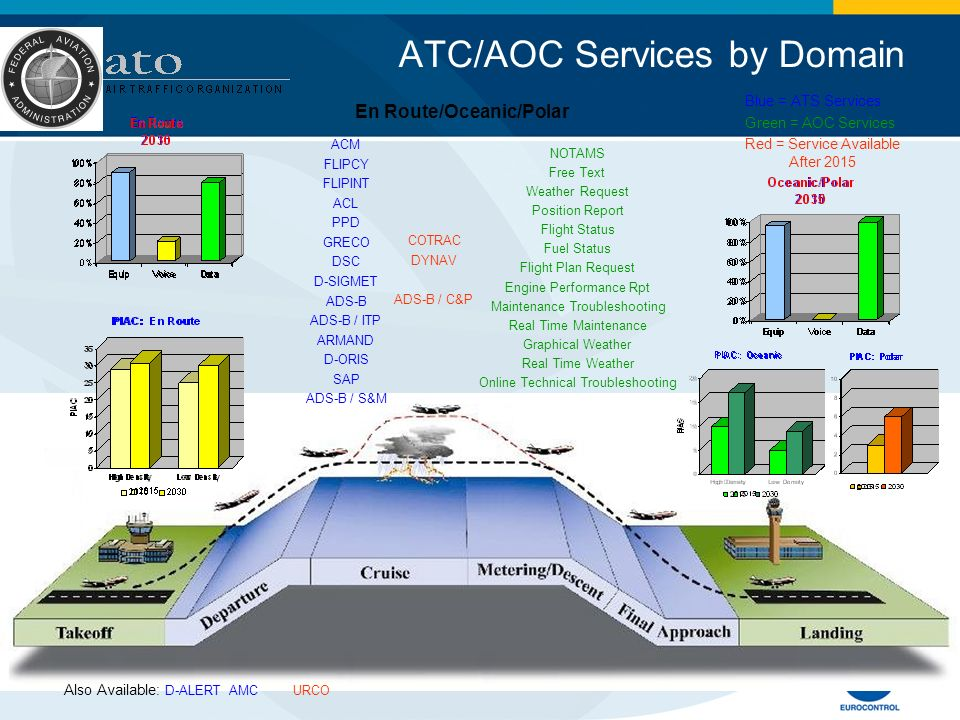 ATC/AOC Services by Domain